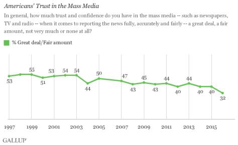 trust_in_media