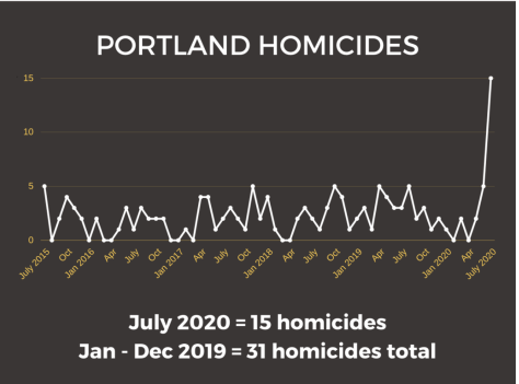 graphic showing number of murders in Portland, Oregon by month